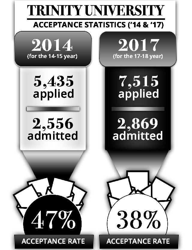 Though more students are applying each year, the university has kept its acceptance numbers stable. graphic by Tyler Herron