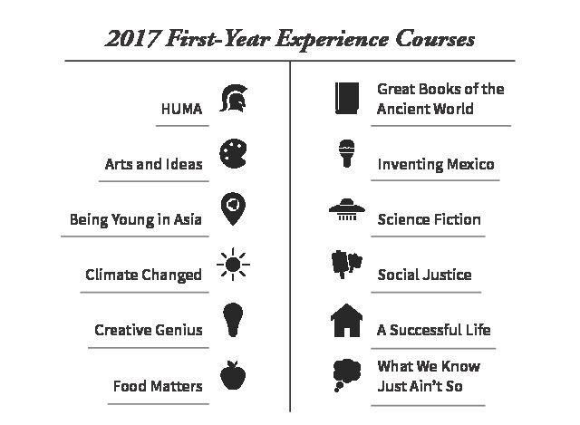 FYI+for+your+FYE%3A+A+breakdown+of+the+First-Year+Experience+course