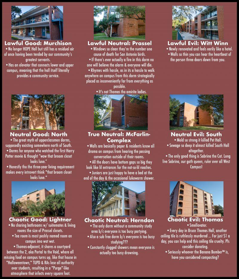 Moral+alignment+chart%3A+Residence+halls