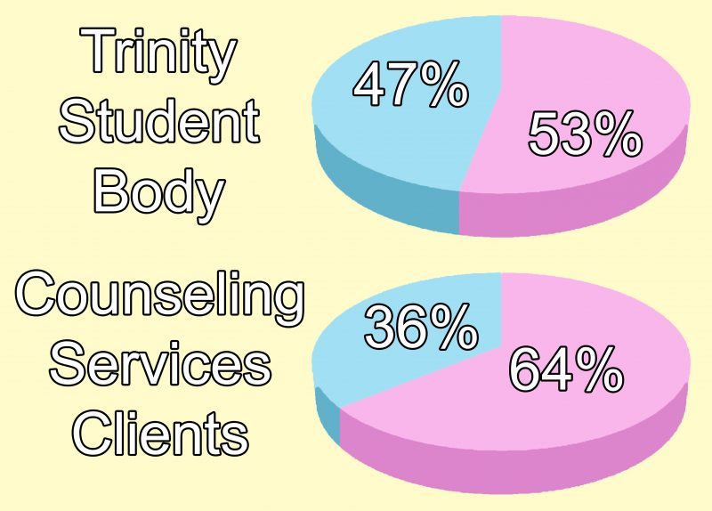 Trinity+has+a+near-even+gender+ratio.+Counseling+Services+doesn%E2%80%99t